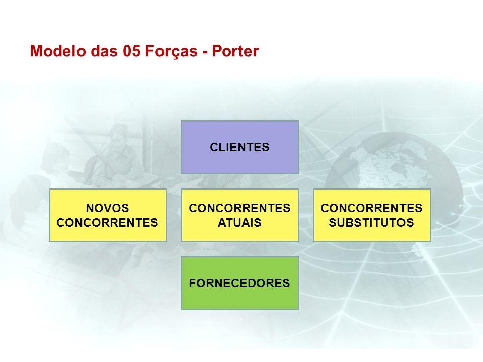 Modelo das 05 Forças - Porter