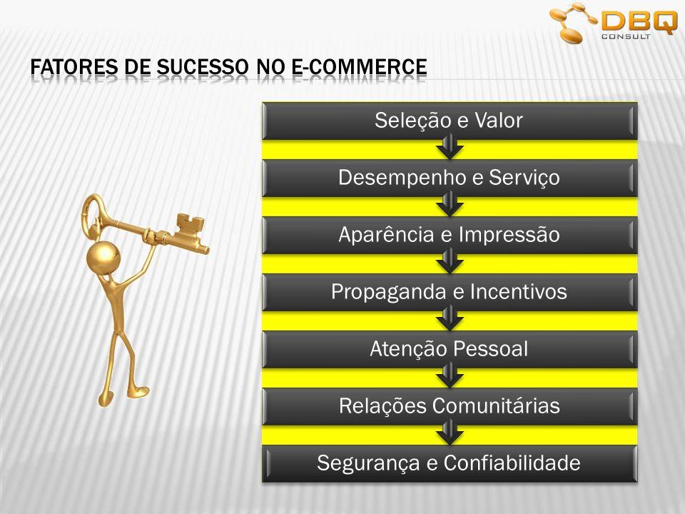 Fatores de sucesso no e-commerce