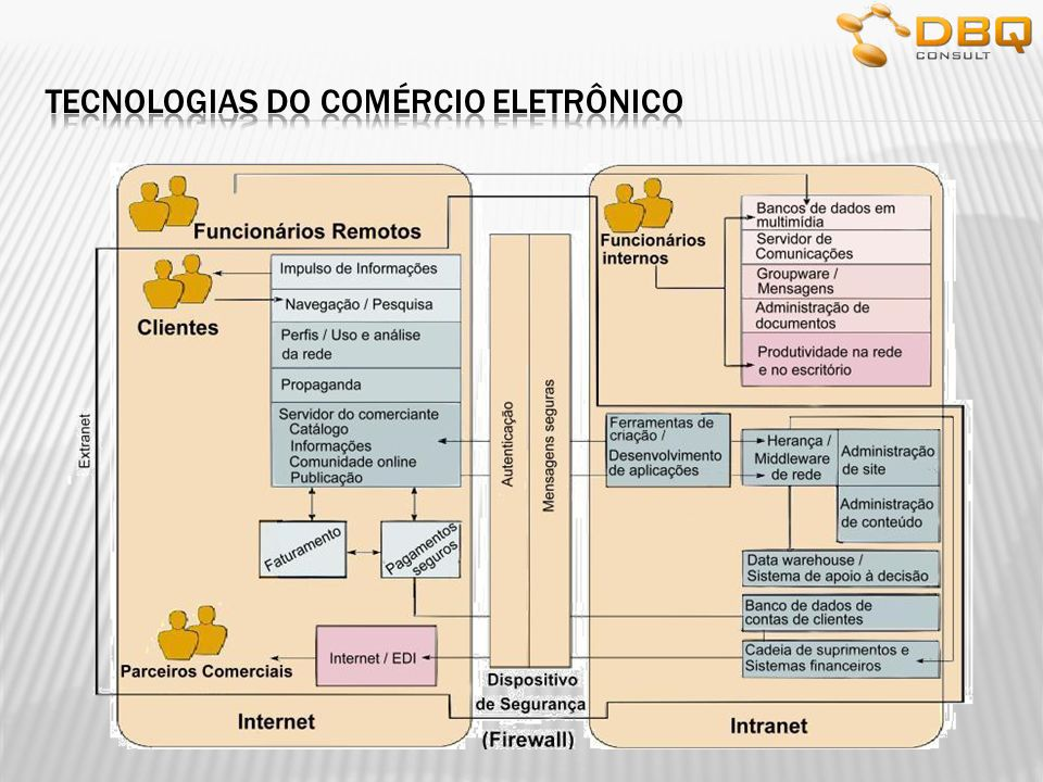 Tecnologias do comércio eletrônico