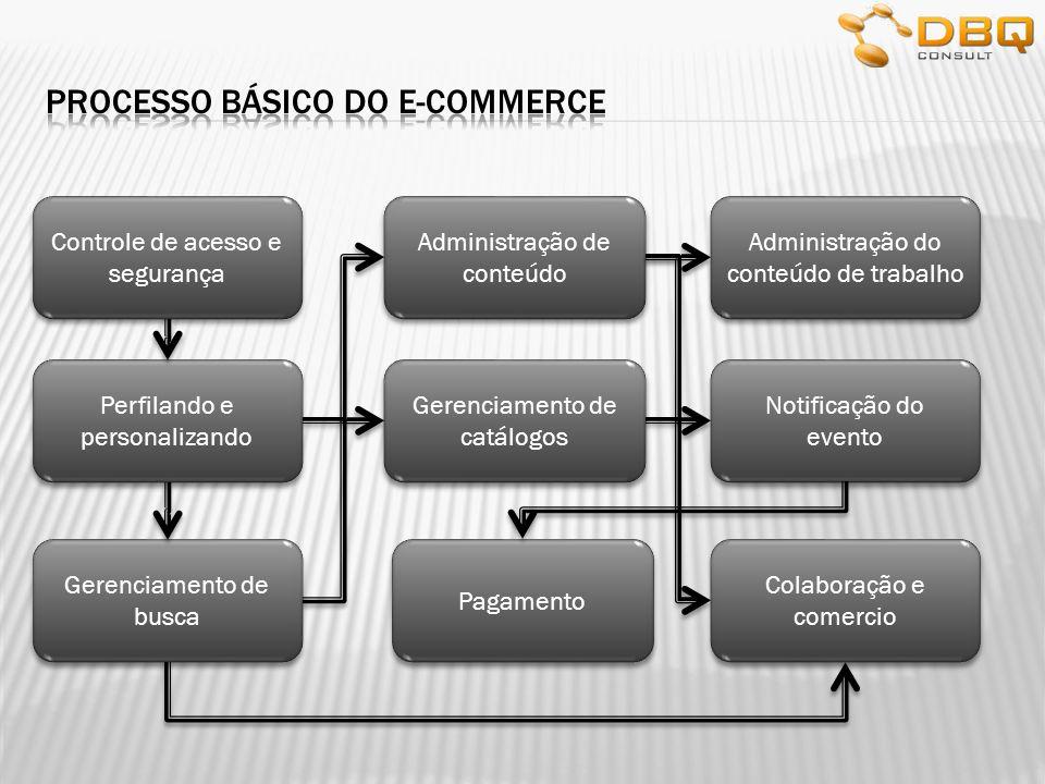Processo básico do e-commerce