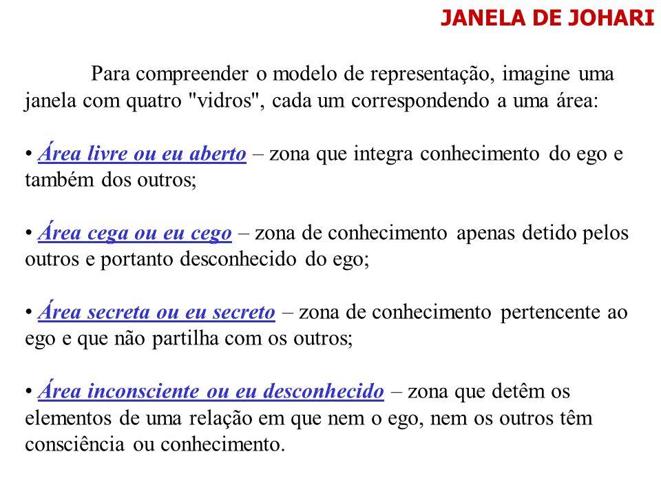 JANELA DE JOHARIPara compreender o modelo de representação, imagine uma janela com quatro vidros , cada um correspondendo a uma área: