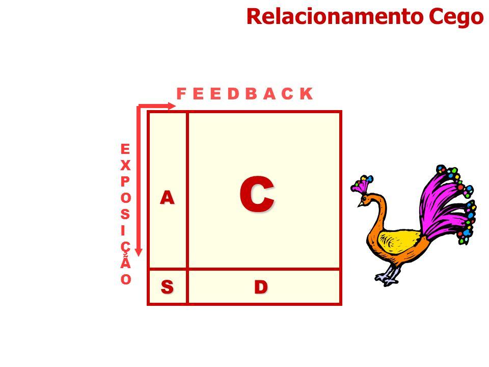 Relacionamento Cego F E E D B A C K A C D S EXPOSIÇÃO