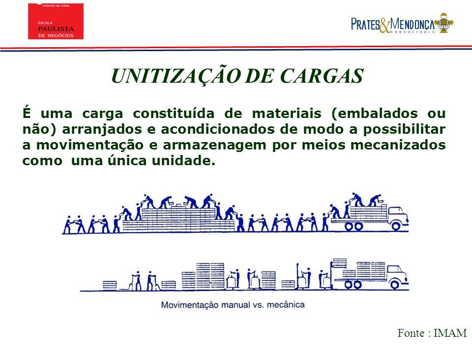 UNITIZAÇÃO DE CARGAS