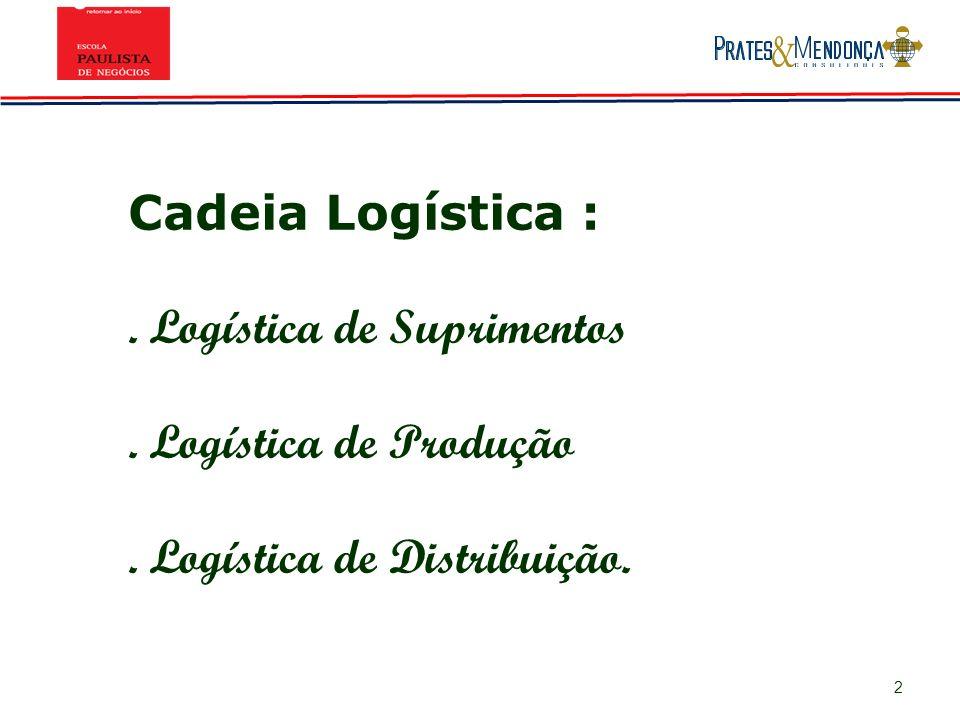 Cadeia Logística : . Logística de Suprimentos . Logística de Produção . Logística de Distribuição.