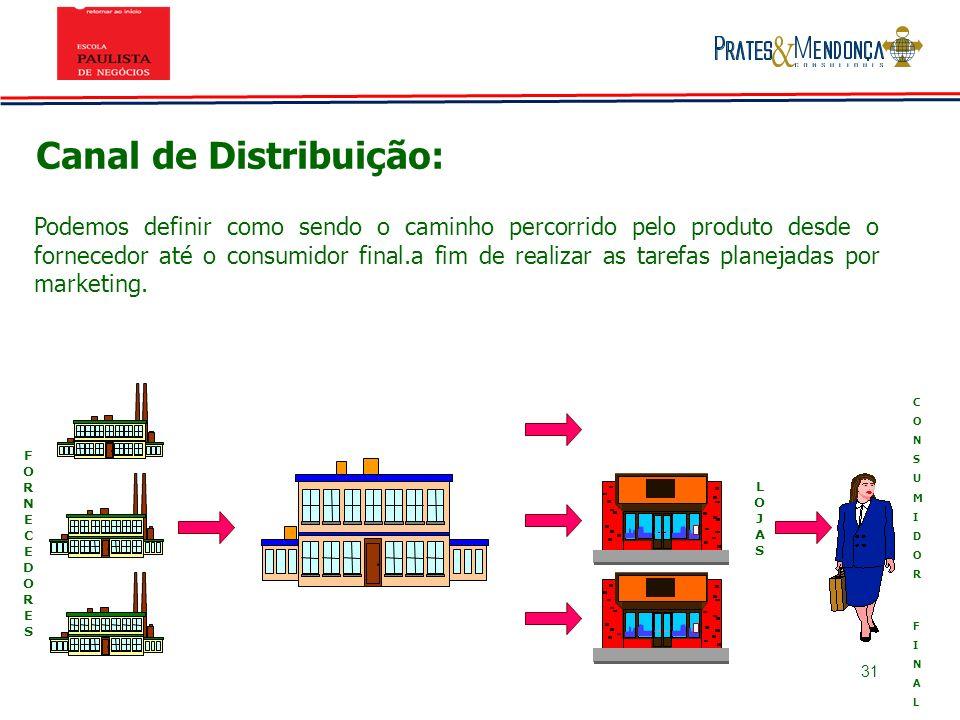 Canal de Distribuição: