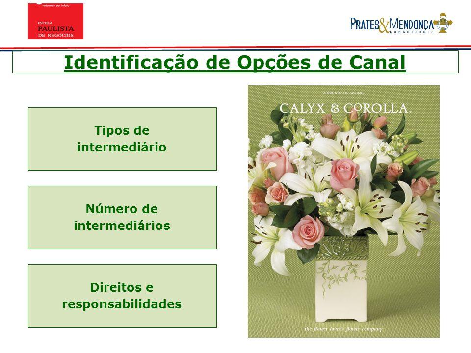 Identificação de Opções de Canal