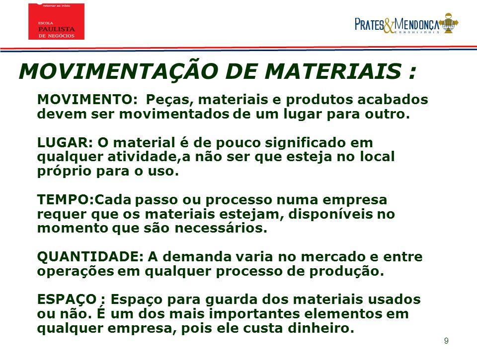 MOVIMENTAÇÃO DE MATERIAIS :