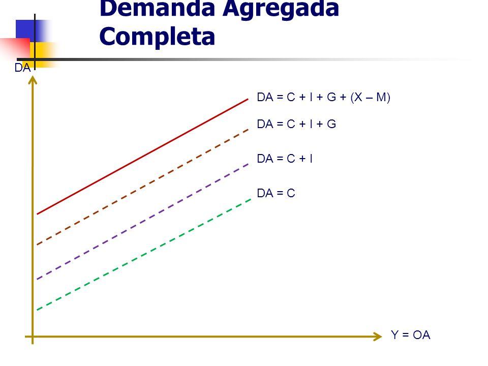 Demanda Agregada Completa