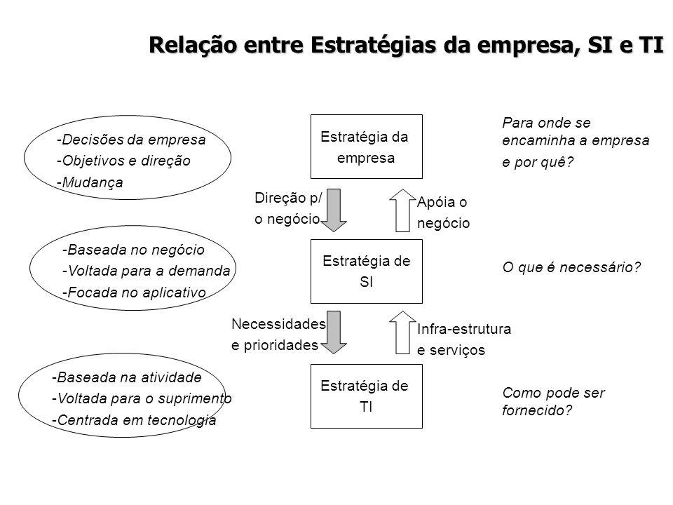 Relação entre Estratégias da empresa, SI e TI