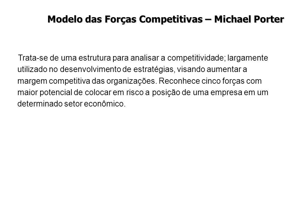 Modelo das Forças Competitivas – Michael Porter