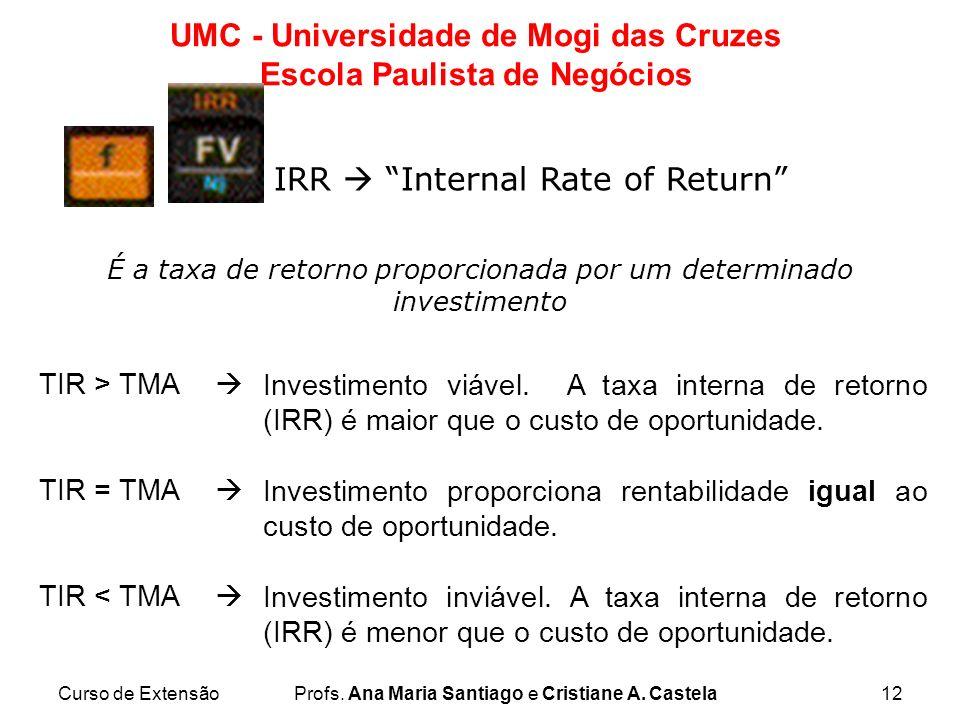É a taxa de retorno proporcionada por um determinado investimento