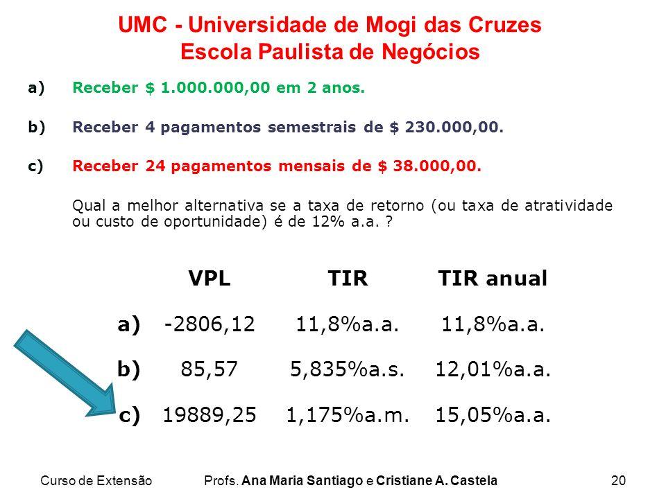 VPL TIR TIR anual a) -2806,12 11,8%a.a. b) 85,57 5,835%a.s. 12,01%a.a.