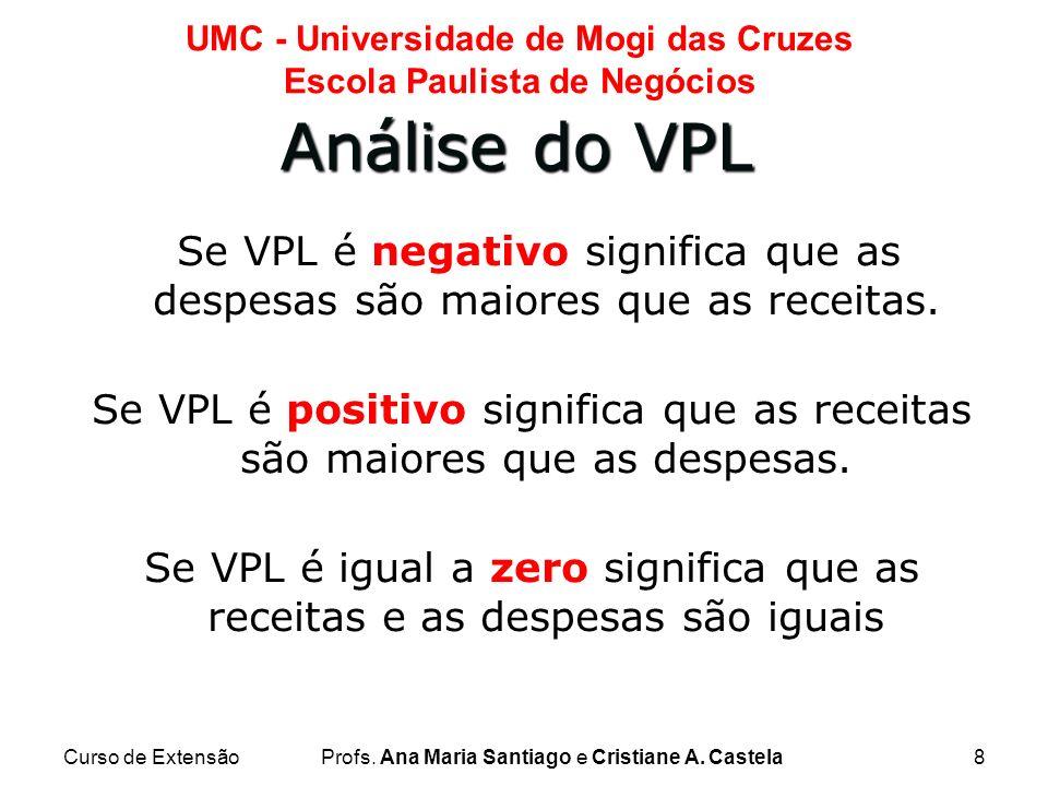 Análise do VPL Se VPL é negativo significa que as despesas são maiores que as receitas.