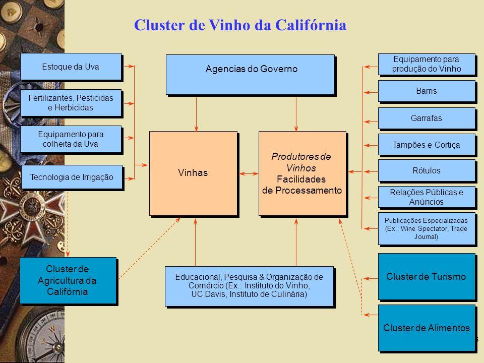 Cluster de Vinho da Califórnia