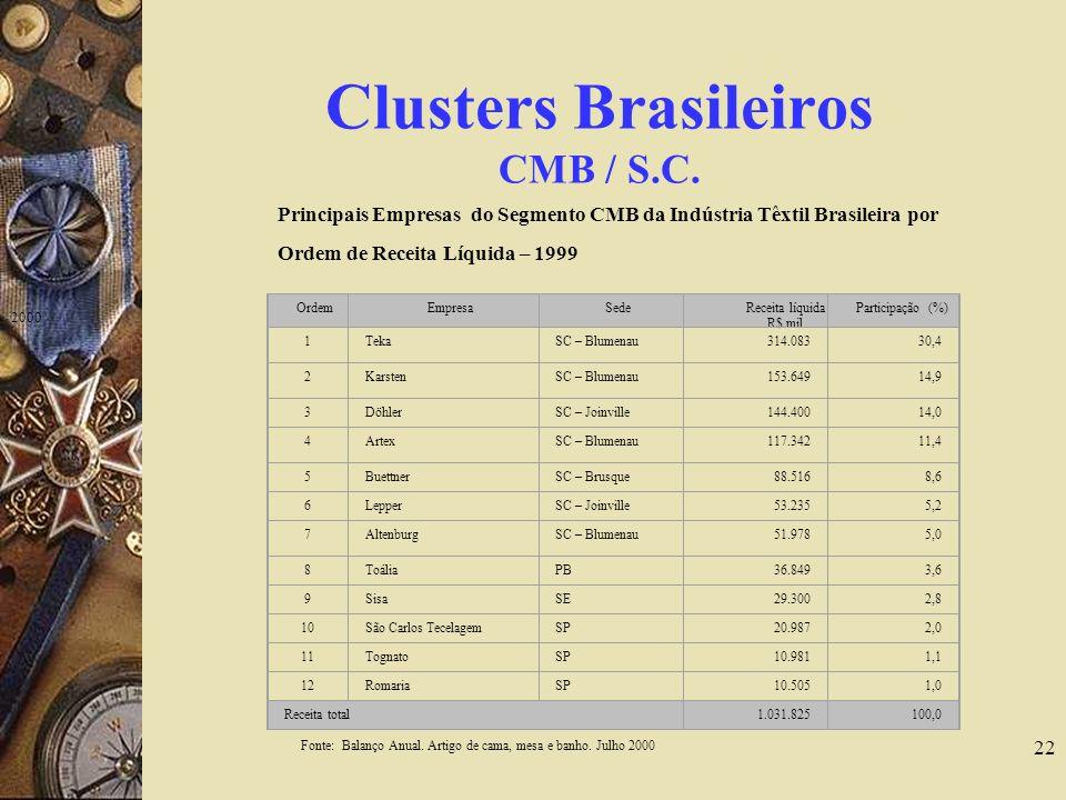 Clusters Brasileiros CMB / S.C.