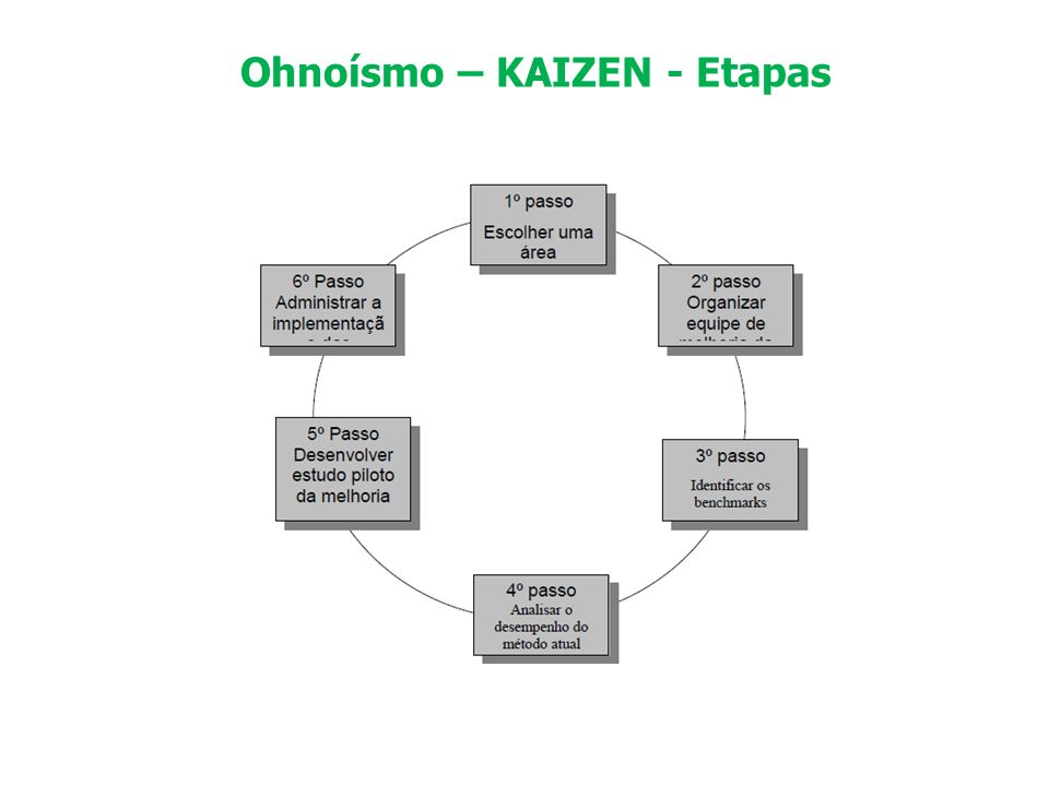 Ohnoísmo – KAIZEN - Etapas