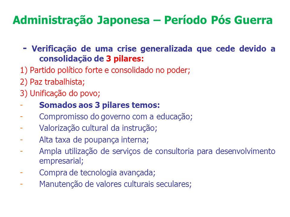 Administração Japonesa – Período Pós Guerra