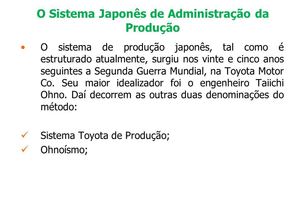 O Sistema Japonês de Administração da Produção