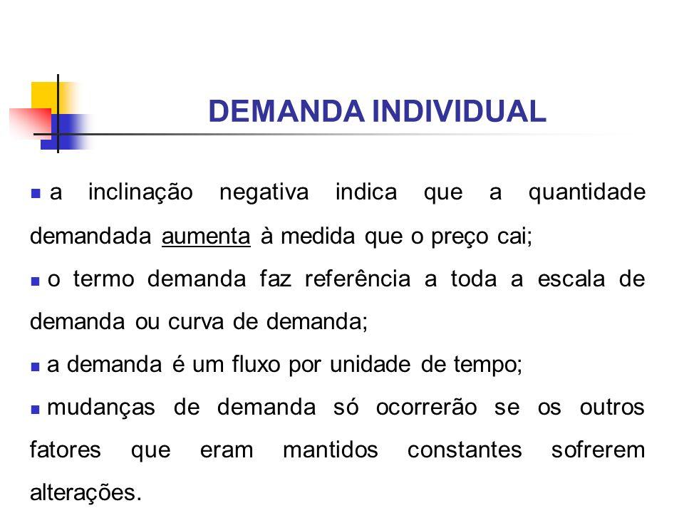DEMANDA INDIVIDUAL a inclinação negativa indica que a quantidade demandada aumenta à medida que o preço cai;
