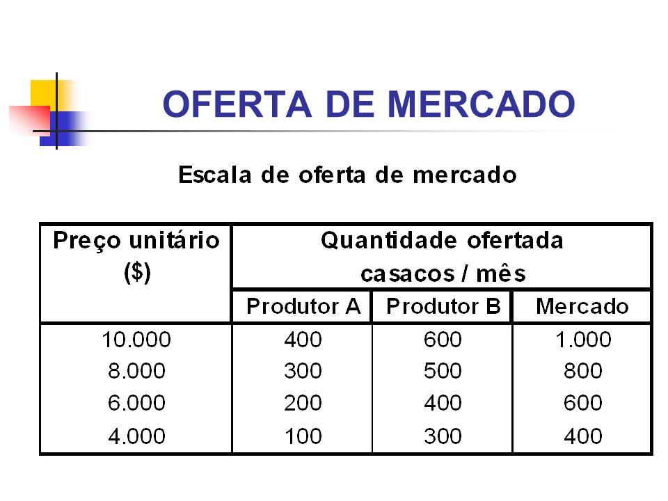 OFERTA DE MERCADO