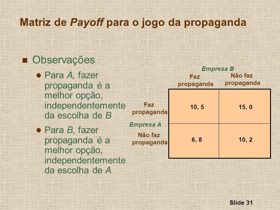 Matriz de Payoff para o jogo da propaganda