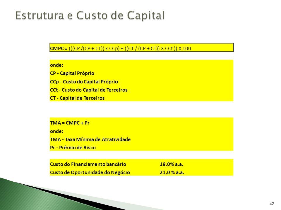 Estrutura e Custo de Capital