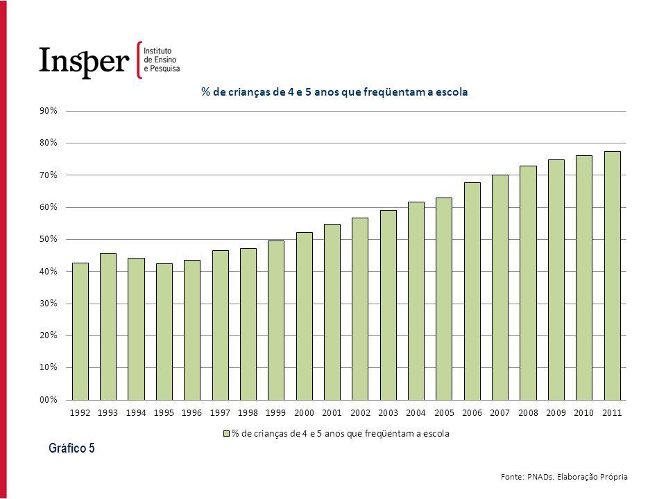 Gráfico 5 Fonte: PNADs. Elaboração Própria