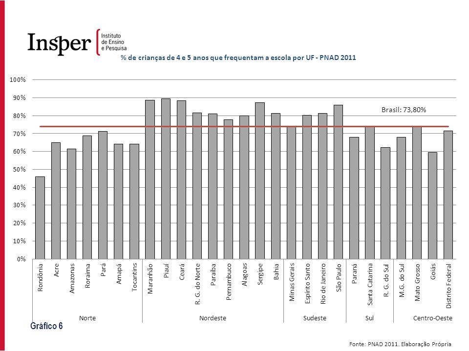 Gráfico 6 Fonte: PNAD 2011. Elaboração Própria