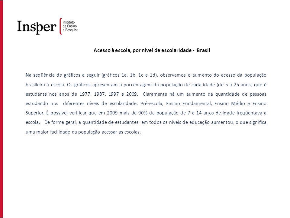 Acesso à escola, por nível de escolaridade - Brasil