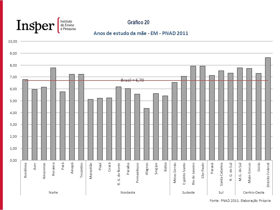 Gráfico 20 Fonte: PNAD 2011. Elaboração Própria