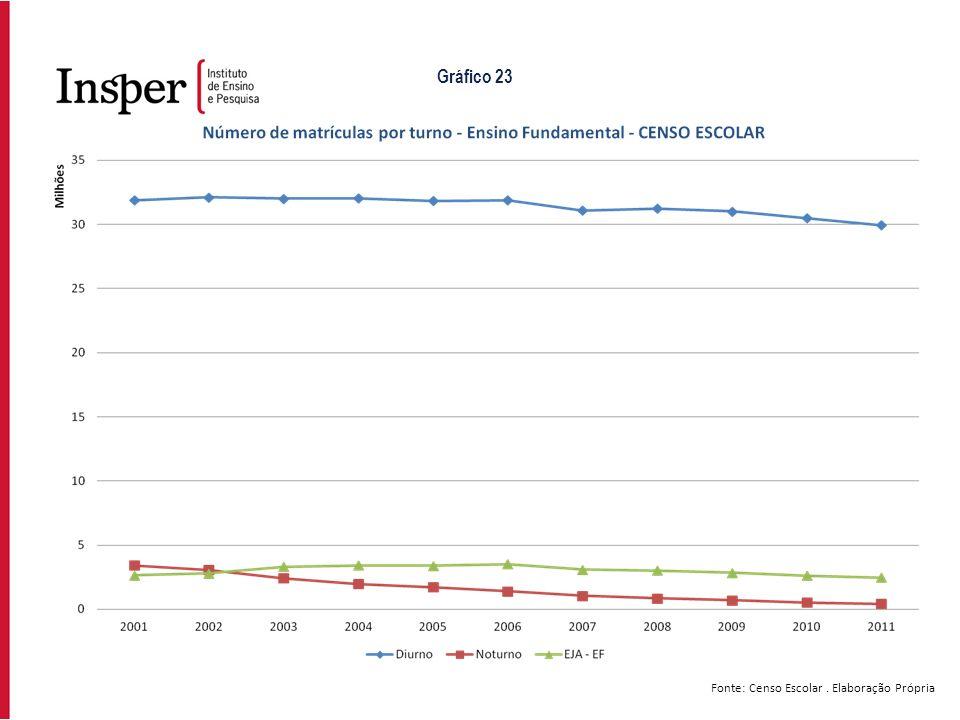 Gráfico 23 Fonte: Censo Escolar . Elaboração Própria