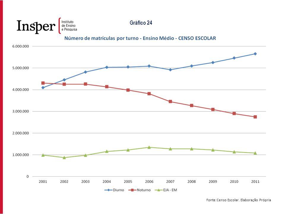 Gráfico 24 Fonte:Censo Escolar. Elaboração Própria