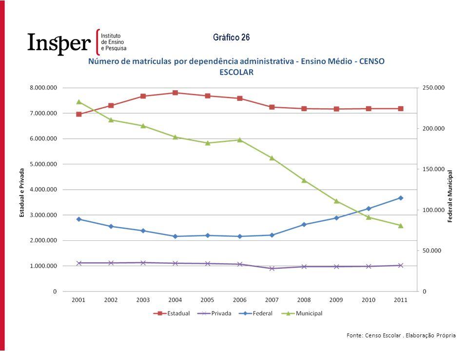 Gráfico 26 Fonte: Censo Escolar . Elaboração Própria