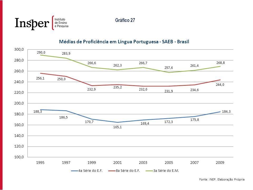 Gráfico 27 Fonte: INEP. Elaboração Própria
