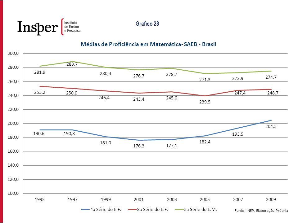 Gráfico 28 Fonte: INEP. Elaboração Própria