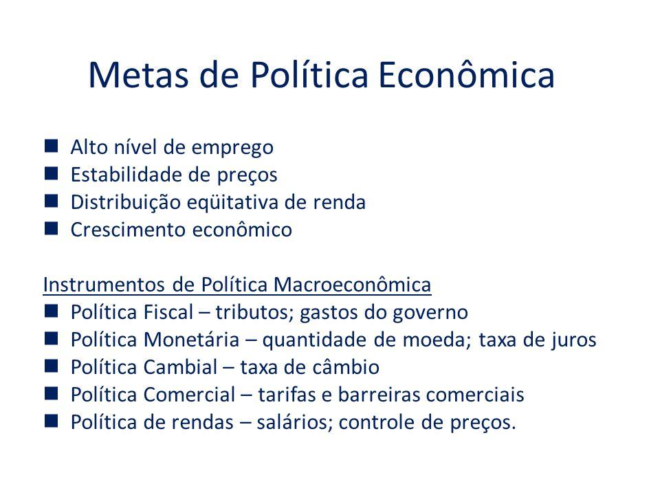 Metas de Política Econômica
