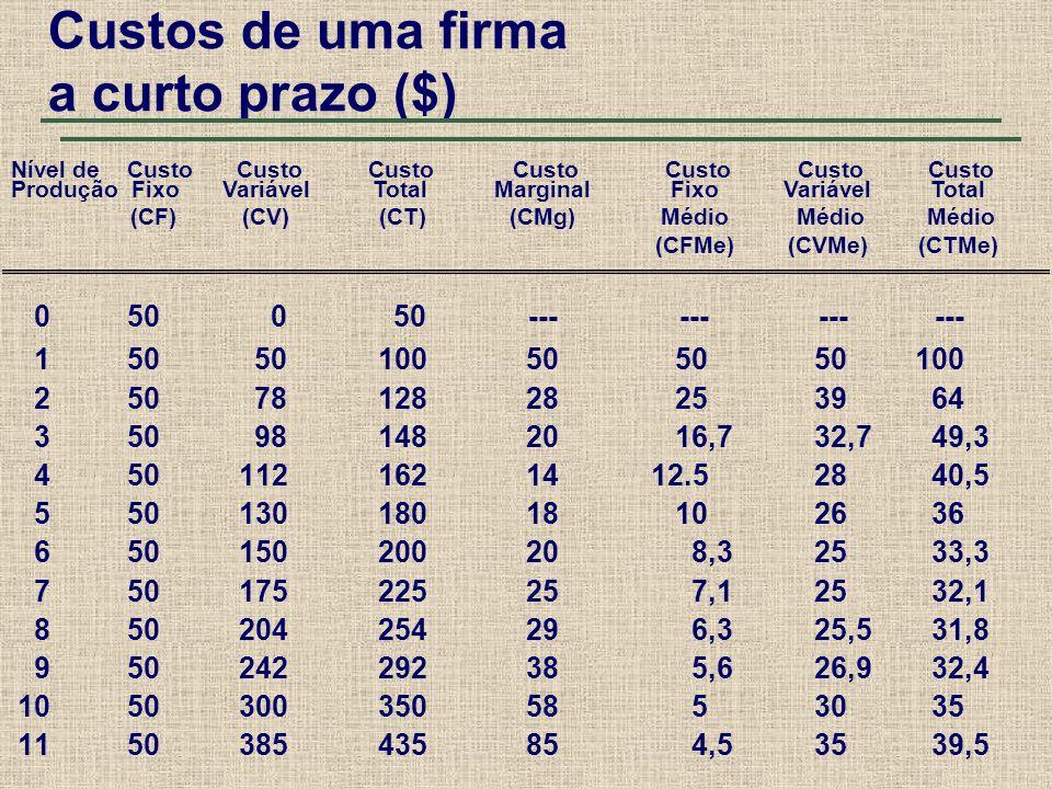 Custos de uma firma a curto prazo ($)