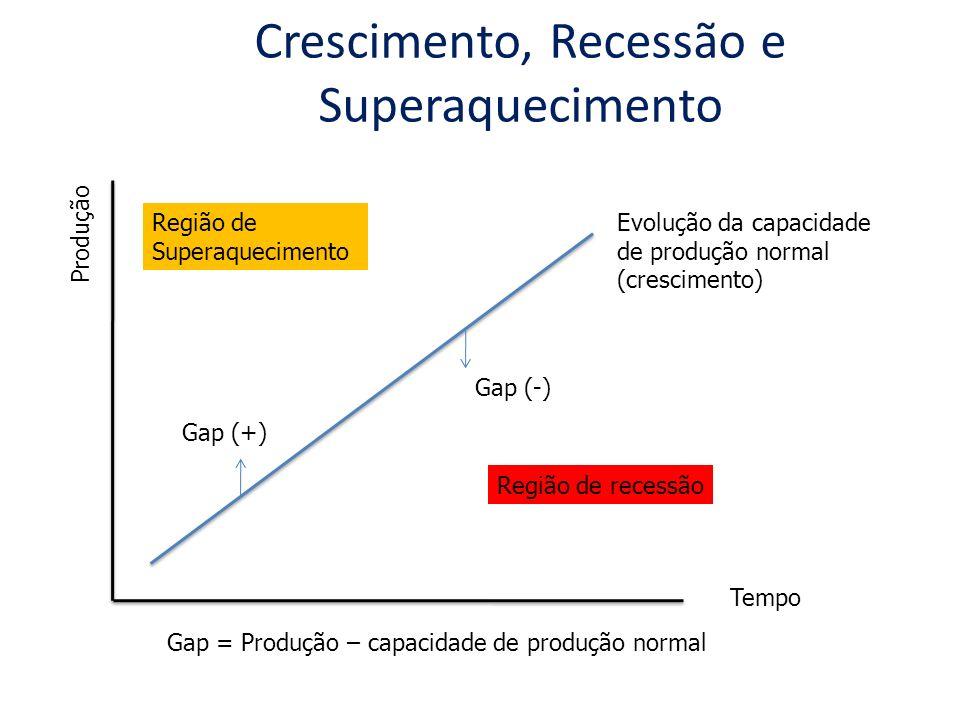 Crescimento, Recessão e Superaquecimento