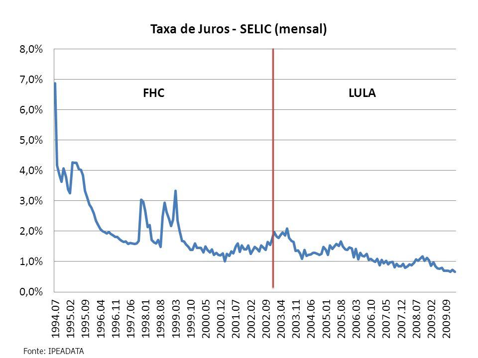 FHC LULA Fonte: IPEADATA