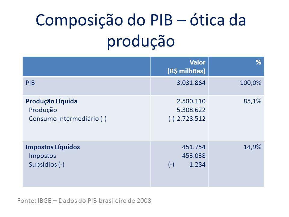 Composição do PIB – ótica da produção