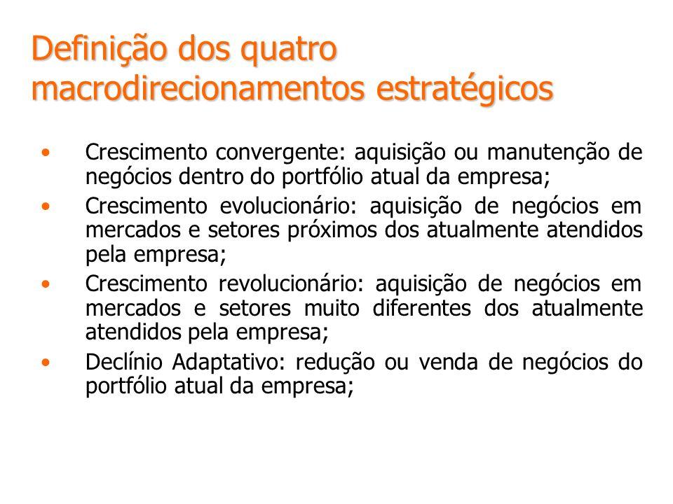 Definição dos quatro macrodirecionamentos estratégicos