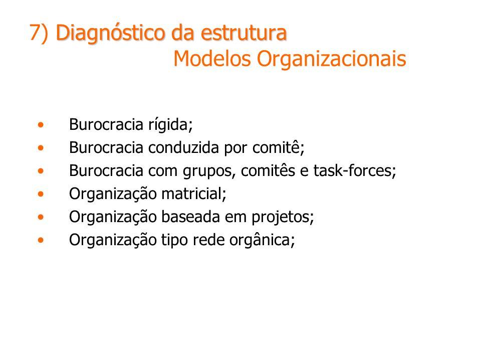 7) Diagnóstico da estrutura Modelos Organizacionais