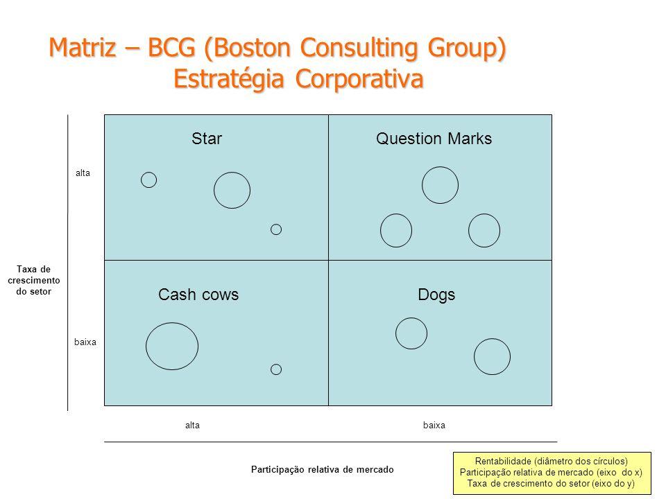 Matriz – BCG (Boston Consulting Group) Estratégia Corporativa