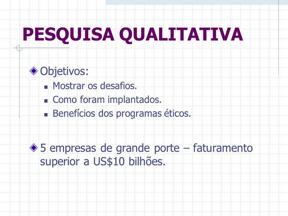 PESQUISA QUALITATIVA Objetivos: