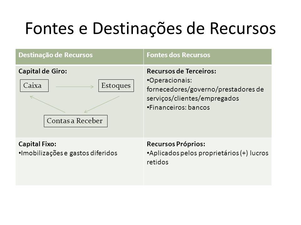 Fontes e Destinações de Recursos