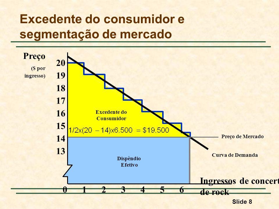 Excedente do consumidor e segmentação de mercado