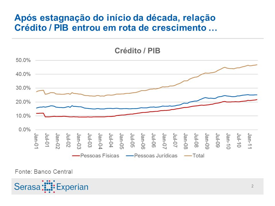 Após estagnação do início da década, relação Crédito / PIB entrou em rota de crescimento …