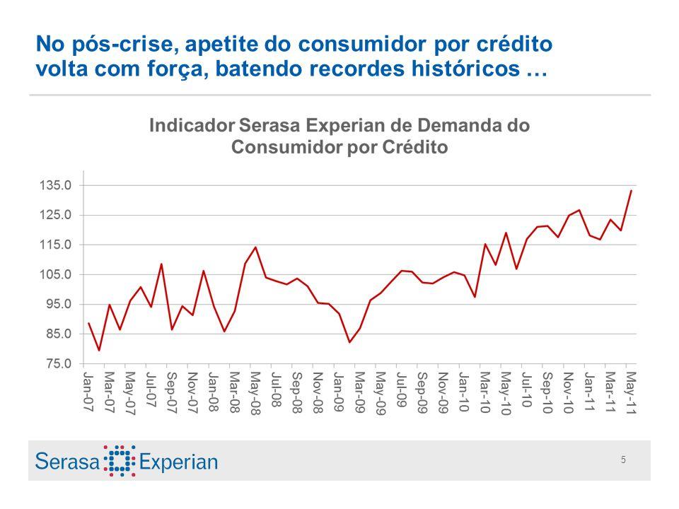 No pós-crise, apetite do consumidor por crédito volta com força, batendo recordes históricos …