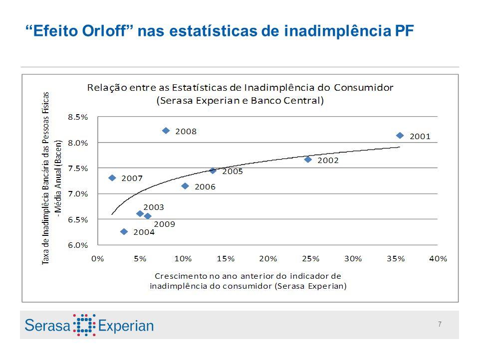 Efeito Orloff nas estatísticas de inadimplência PF