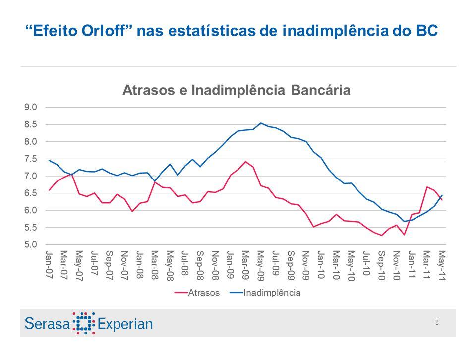 Efeito Orloff nas estatísticas de inadimplência do BC
